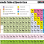 Periodic Table of Sports Cars