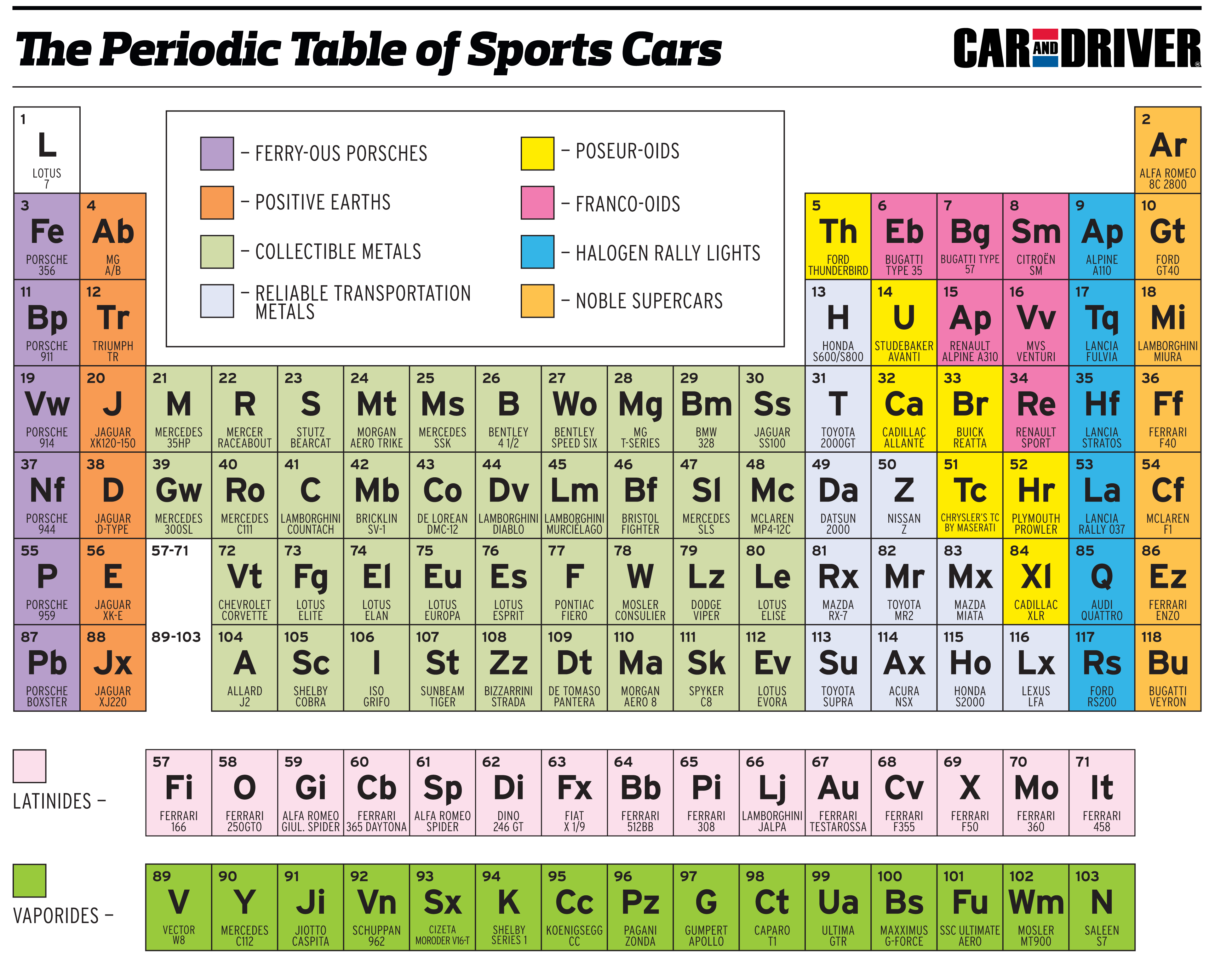 The periodic table of sports cars techautos must gamestrikefo Gallery