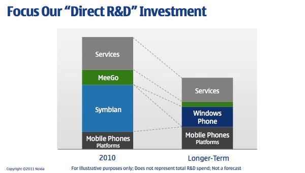 Nokia's Investment