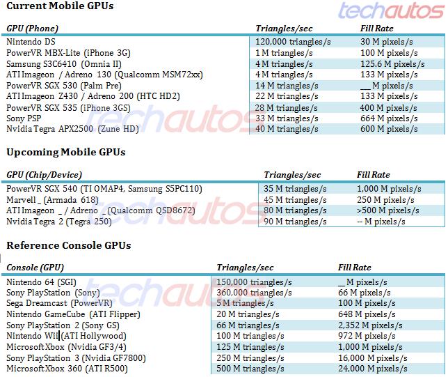 PassMark Android Benchmark Charts - CPU Rating
